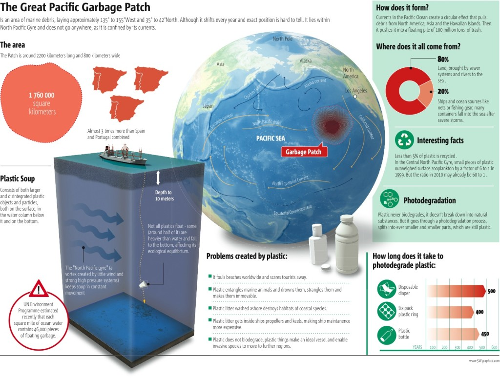 great-pacific-garbage-patch-infographic