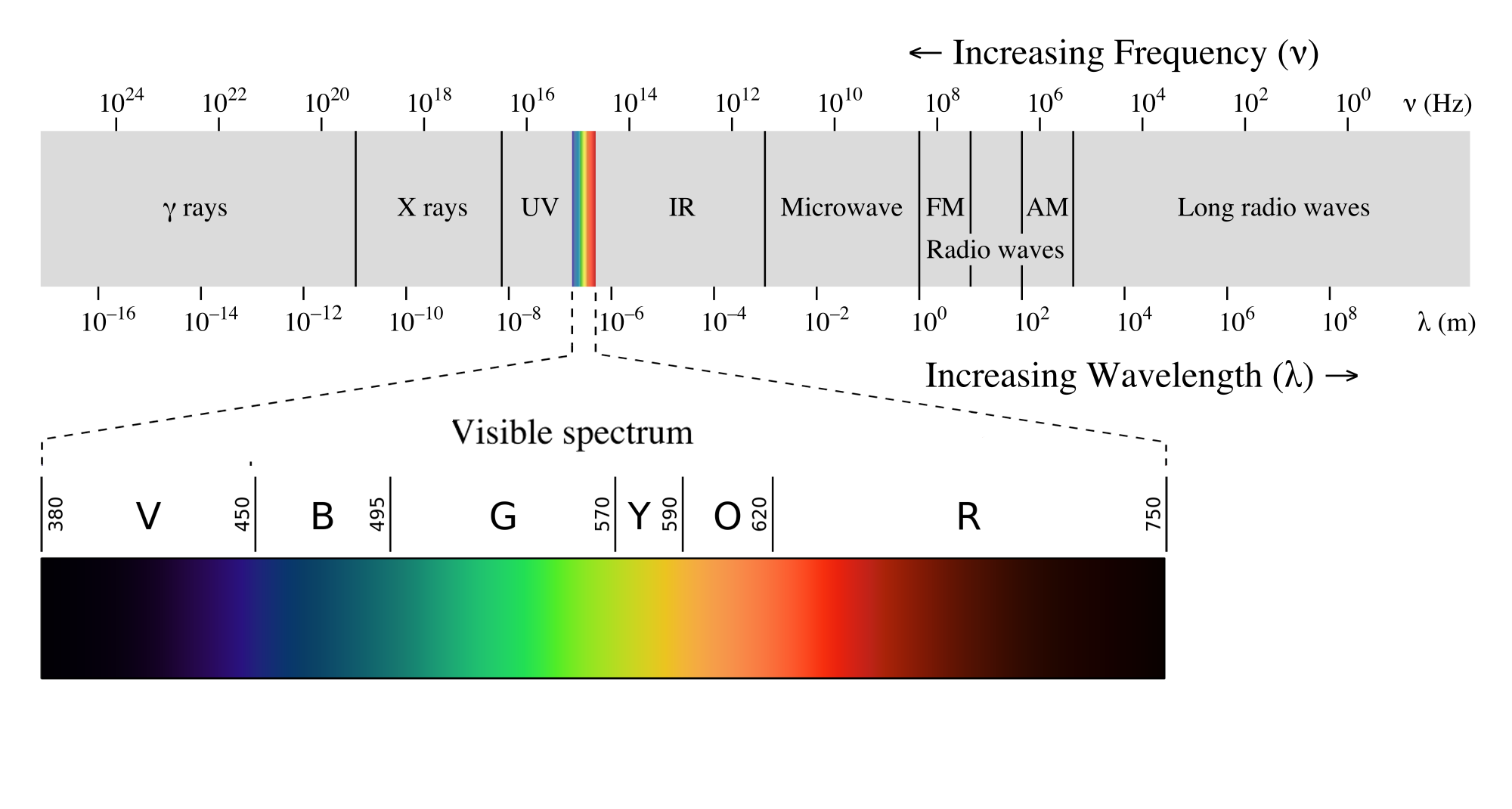 Electromagnetic visible spectrum